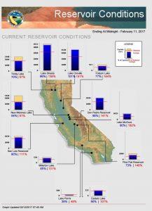cal_reservoirs